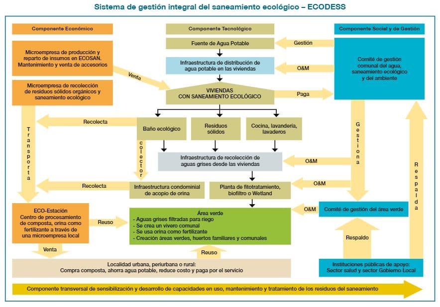 esquema sistema gestión integral saneamiento ecológico