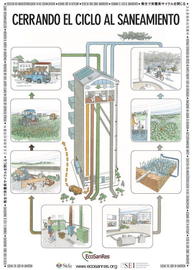 sistemas de saneamiento sustentable