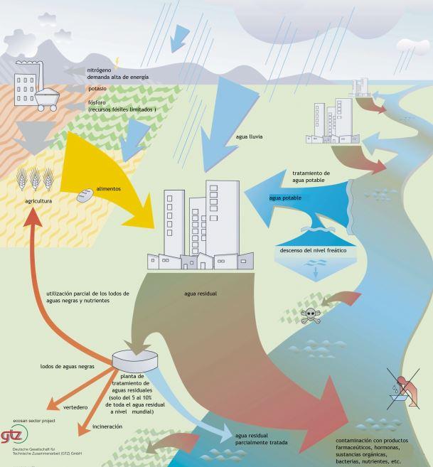 sistema tratamiento aguas residuales