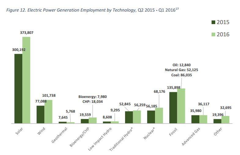 generacion de empleo