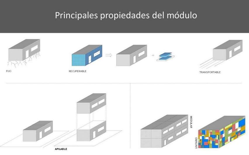 propiedades del modulo