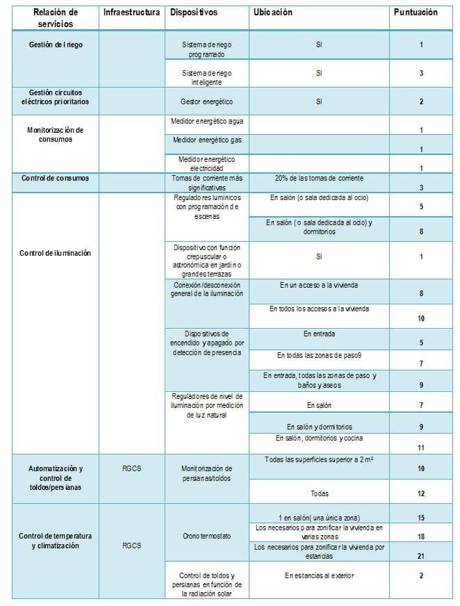 tabla de niveles domotizacion
