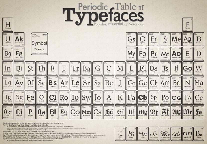 tabla sobre periódica tipografía