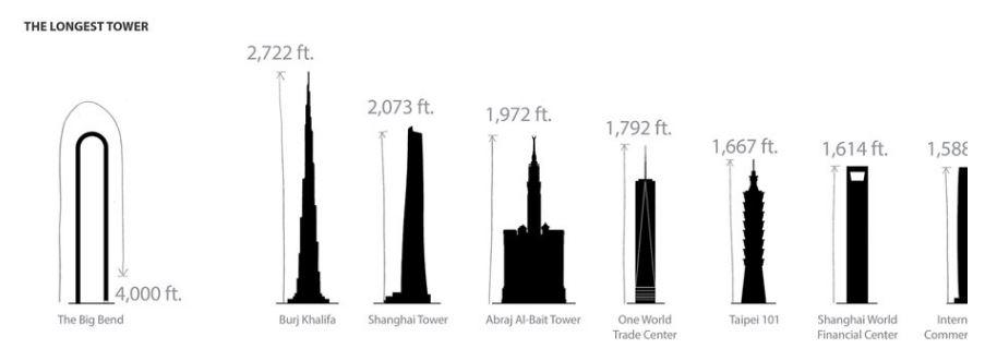 comparacion altura netre rascacielos