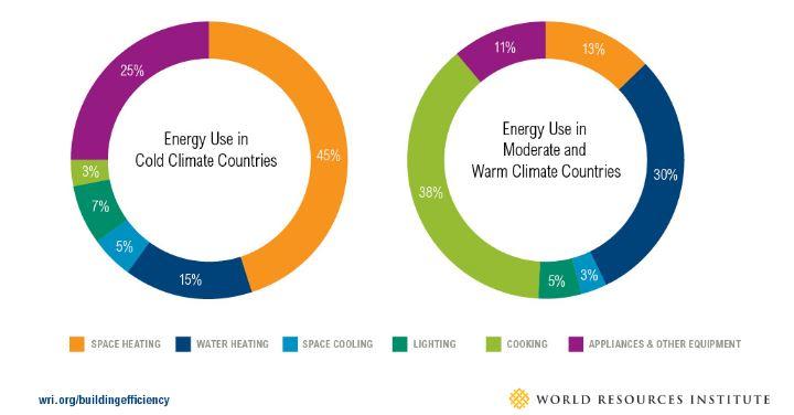 consumo de energía edificios