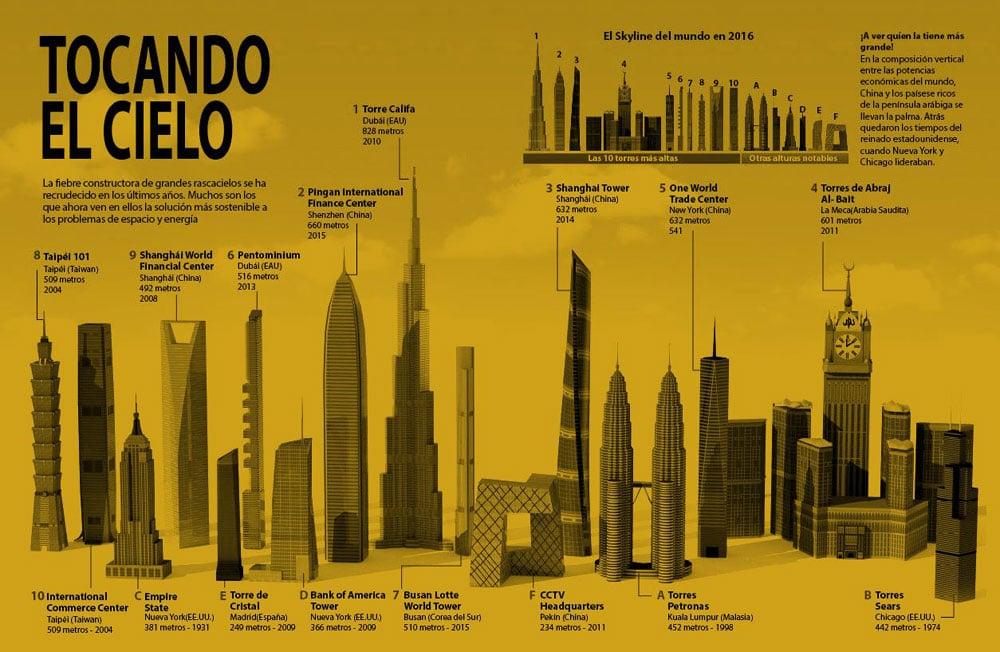 cuál es el edificio mas alto del mundo