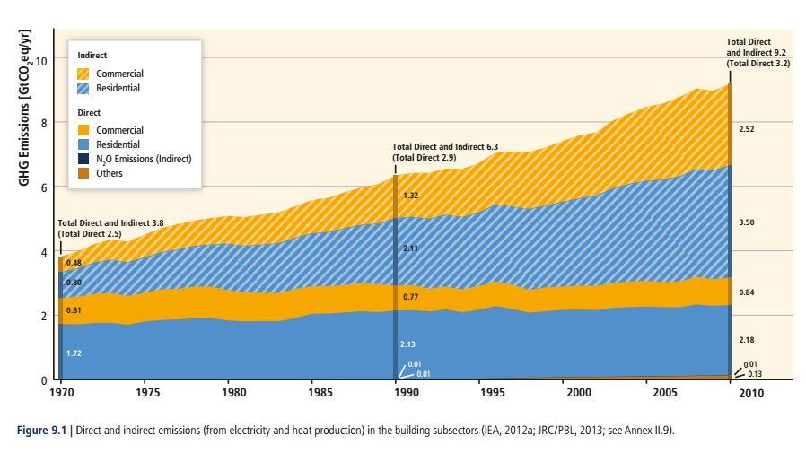 emisiones de los edificios
