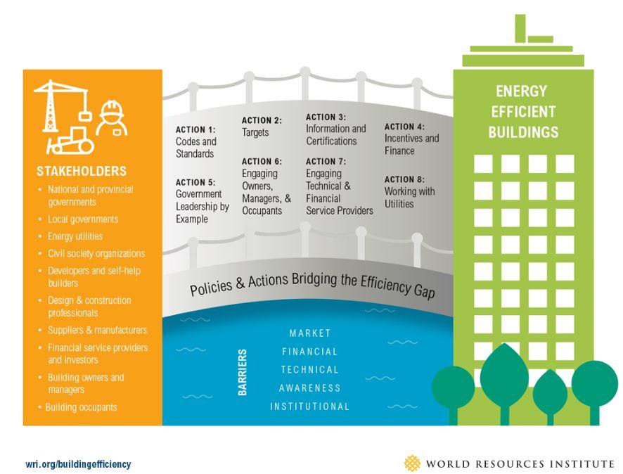 estrategias energeticas edificios