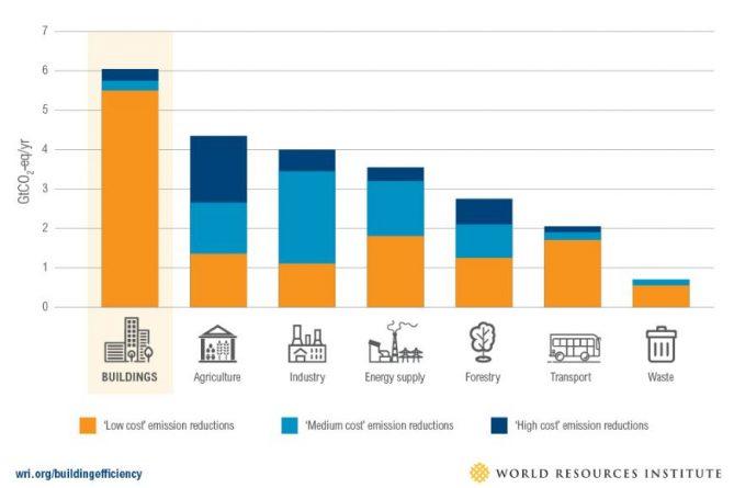 potencial ahorro edificios