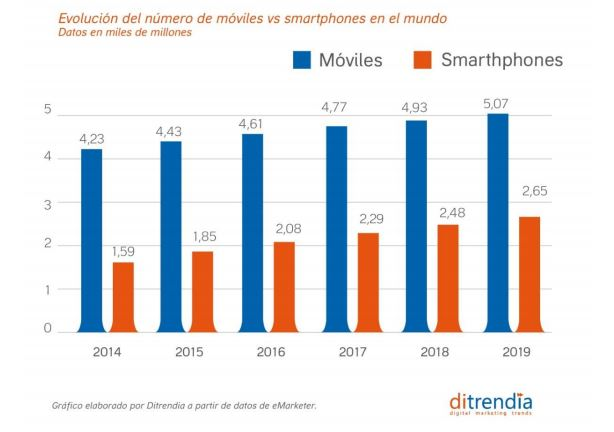 tendencias venta de moviles
