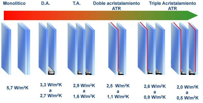 aislamiento termico vidrios