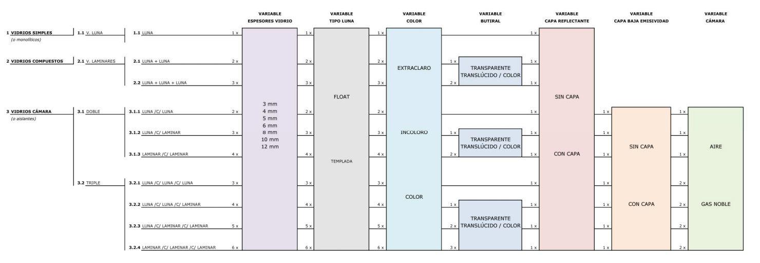clasificacion vidrios segun composicion