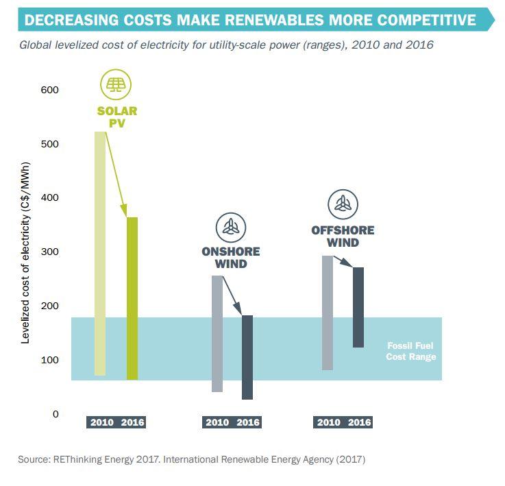costes instalaciones renovables