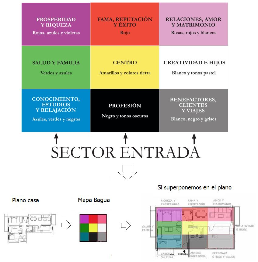 Tips de decoraci n feng shui para casa gu a detallada y for Decoracion hogar feng shui