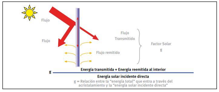 el factor solar