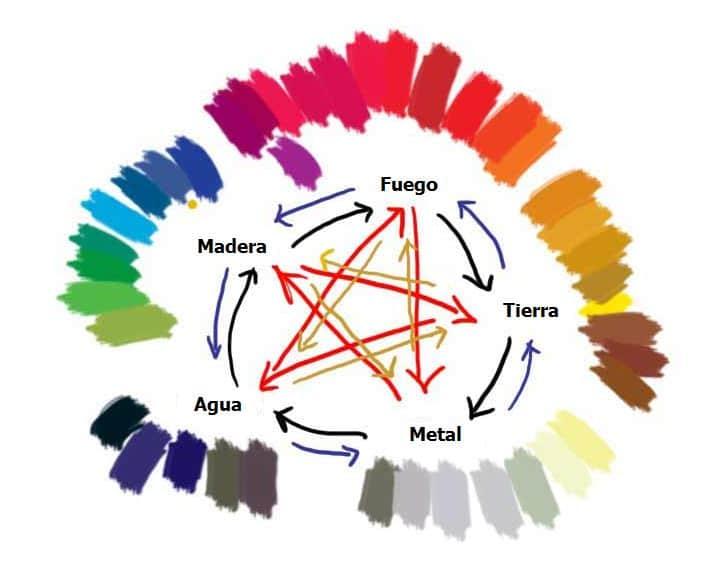 los colores del fen shui
