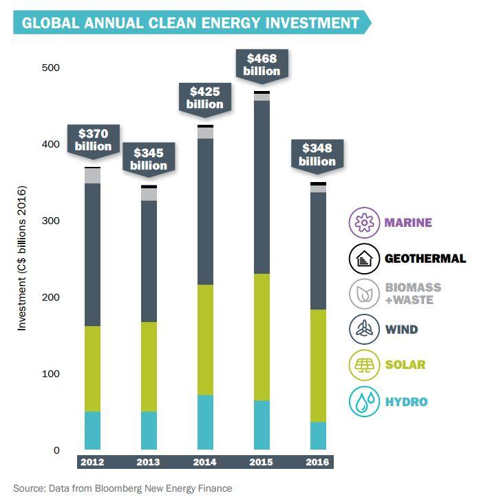 inversiones anuales renovables
