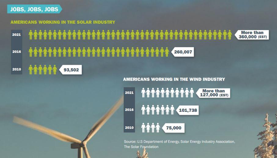 trabajo renovables america
