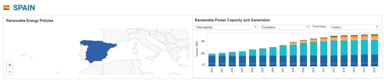 capacidad de generación renovables