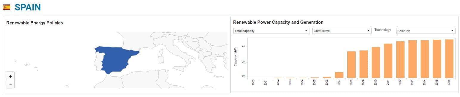 capacidad generacion energia solar