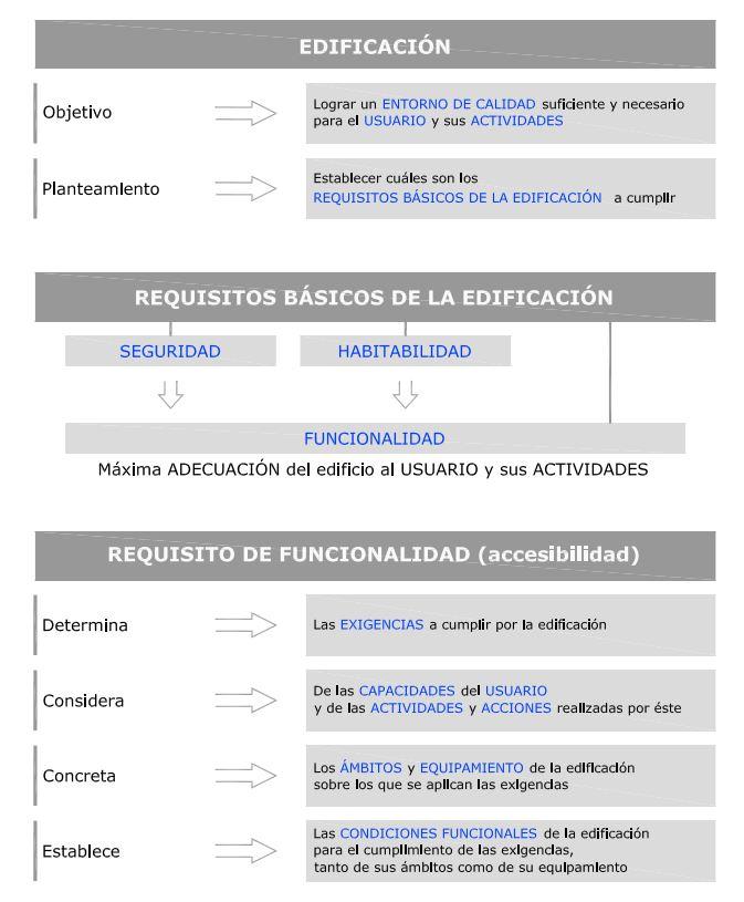 requisitos edificacion para accesibilidad