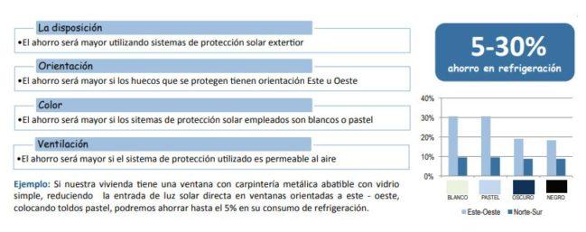 beneficio energético de la protección solar