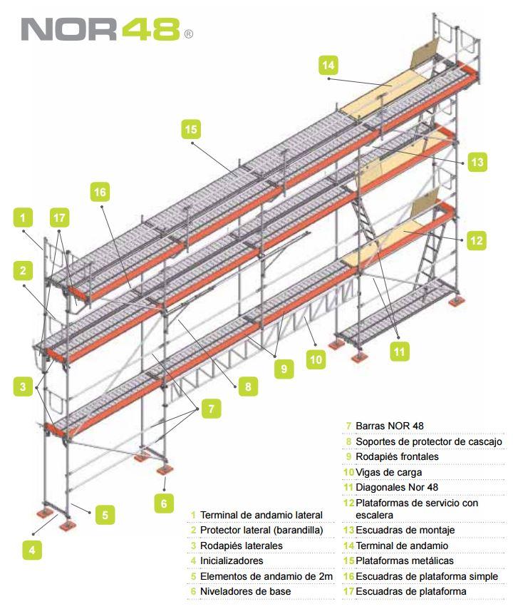 Tipos de andamios existentes y proceso de montaje con ejemplos