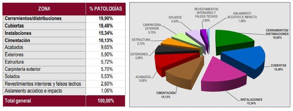 patologías habituales en peritaciones de viviendas