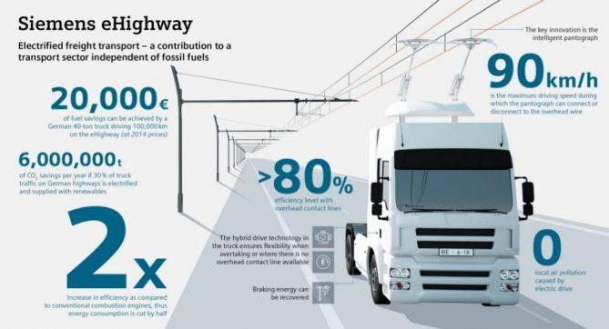 camiones electricos por carretera