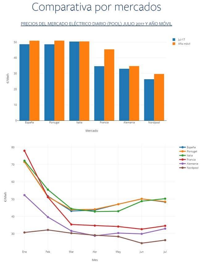 comparacion de mercados electricos