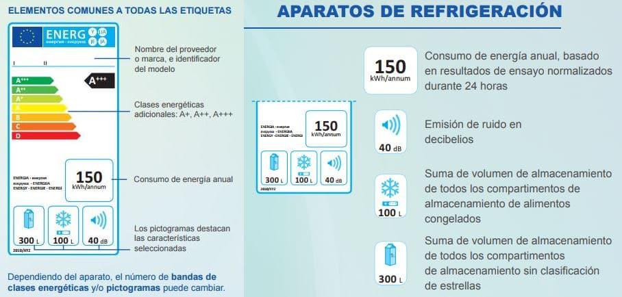 etiqueta energetica figrorificos