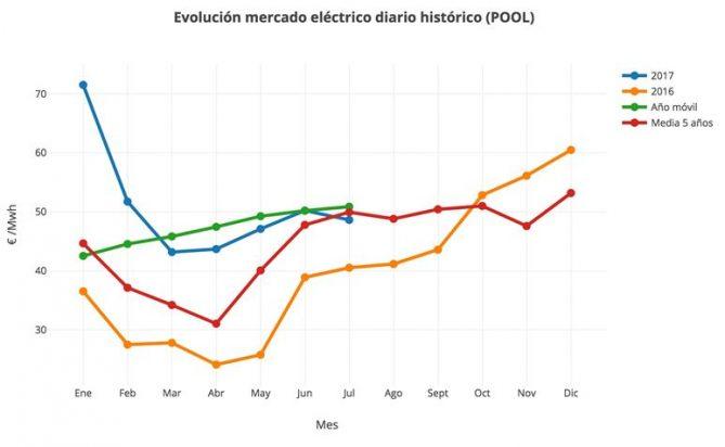 evolucion mercado electrico espana