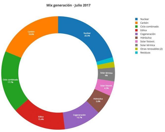 generacion electricidad segun fuente