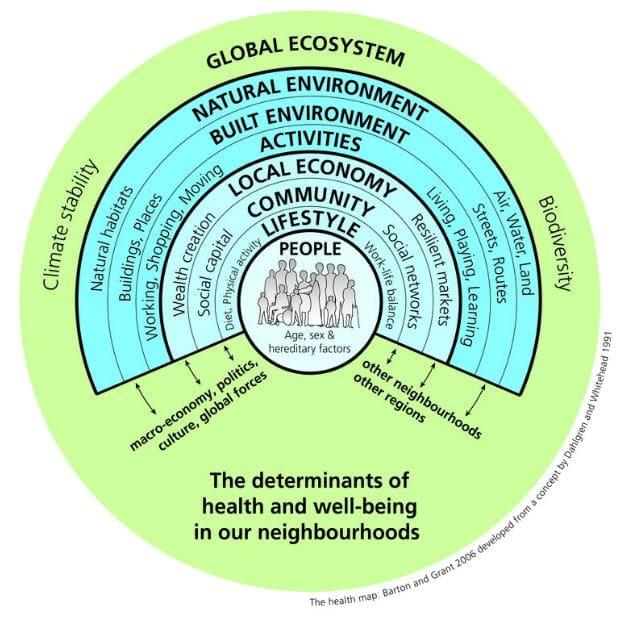 mapa salud sobre urbanismo