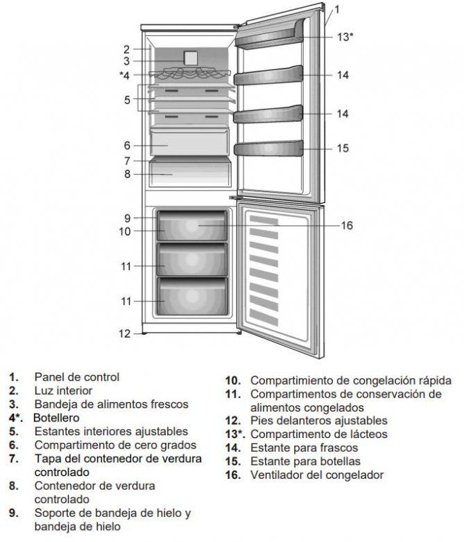 partes de un frigorifico