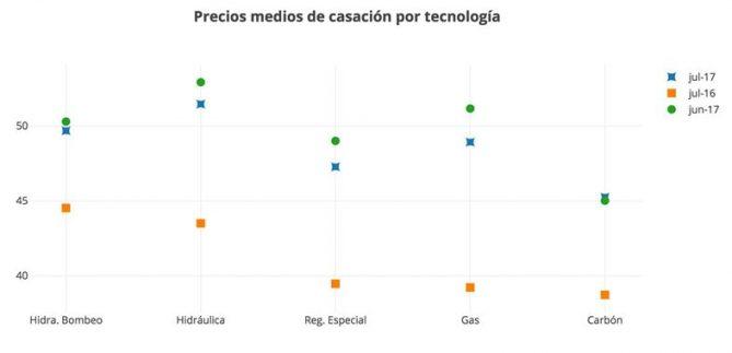 precios electricos segun tecnologia