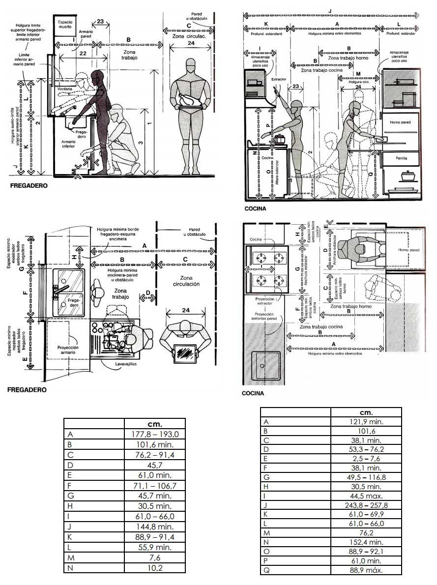 13 ideas para dise o de cocinas modernas tiles e for Cocina medidas minimas