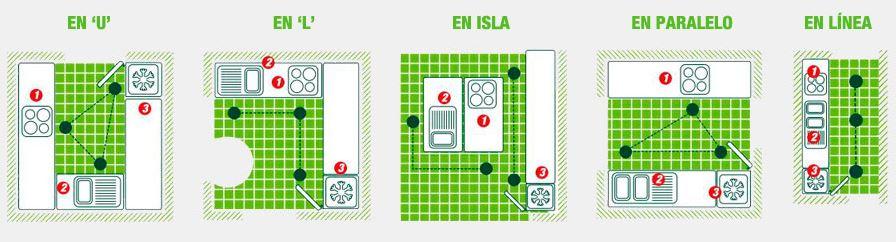 13 ideas para dise o de cocinas modernas tiles e for Programa para disenar cocinas integrales en linea