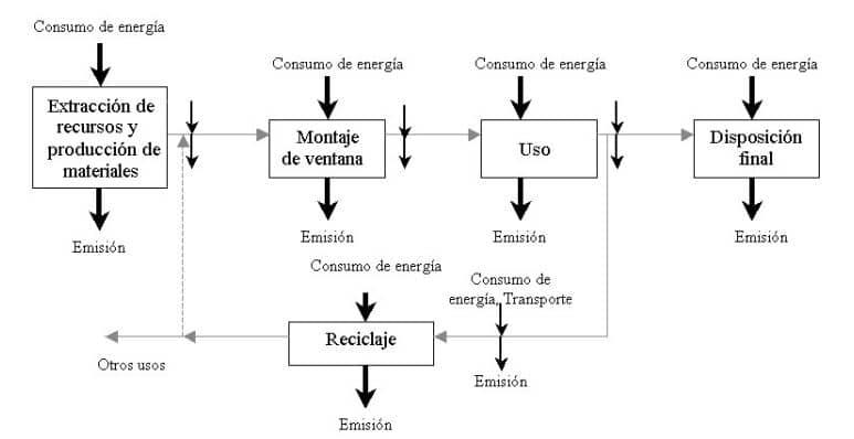 ciclo de vida ventanas