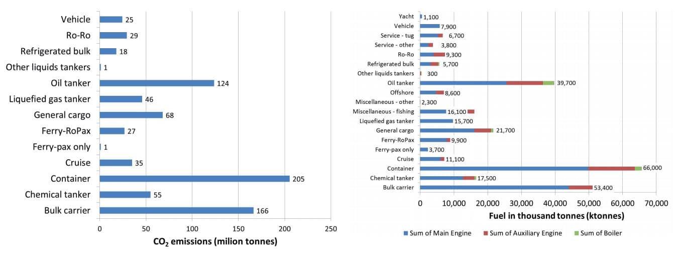 consumo energético de barcos