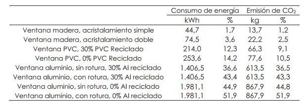 consumo de energia ventanas