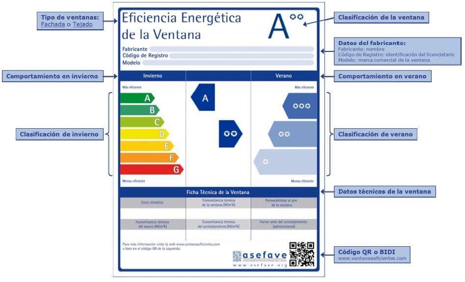 etiqueta energética de ventanas