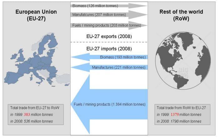 dependencia económica paises