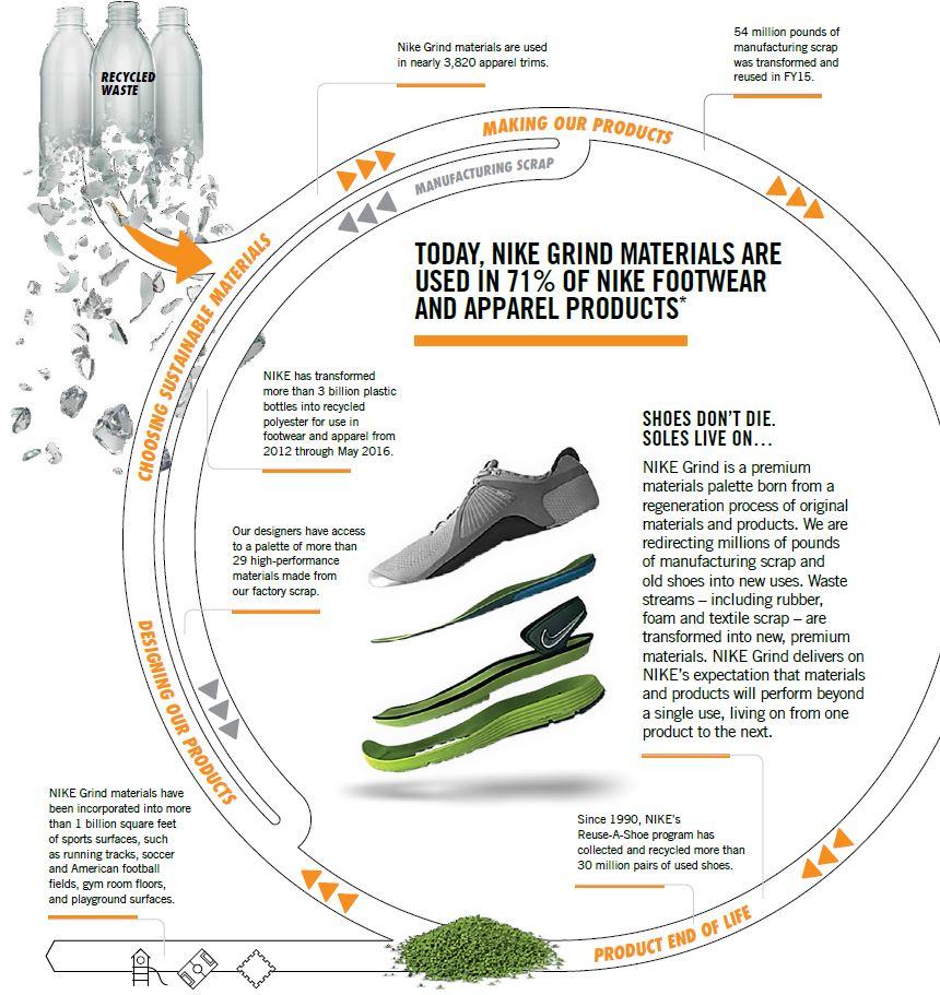 economia circular en empresas