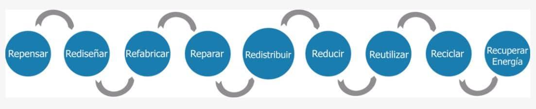 economía circular productos