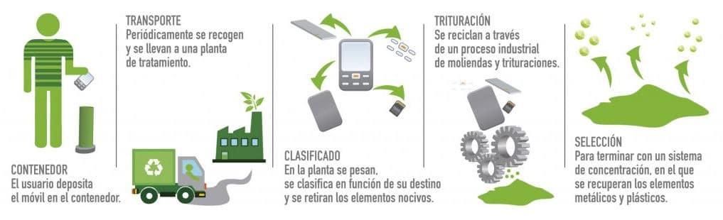 economia circular tecnologia