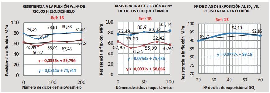 gráfico resistencia de la pizarra