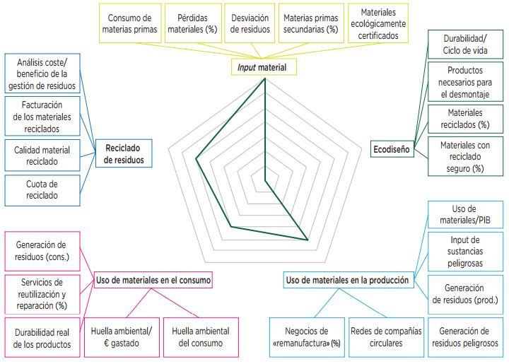indicadores de economia circular