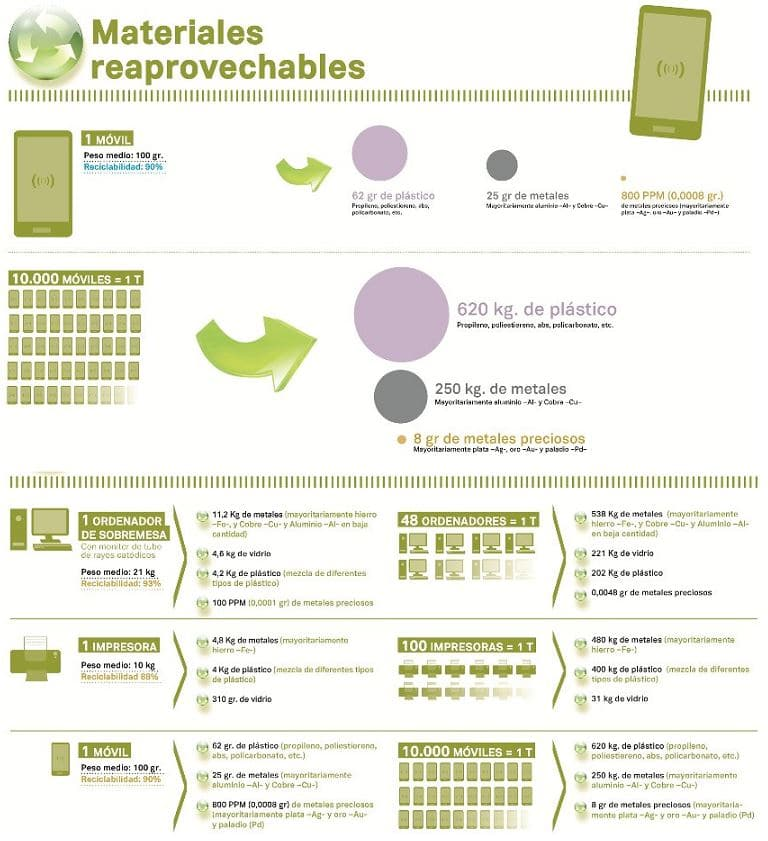 materiales reaprovechables