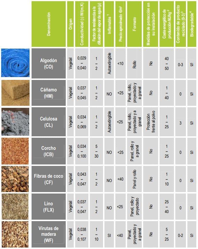 propiedades de los materiales aislantes